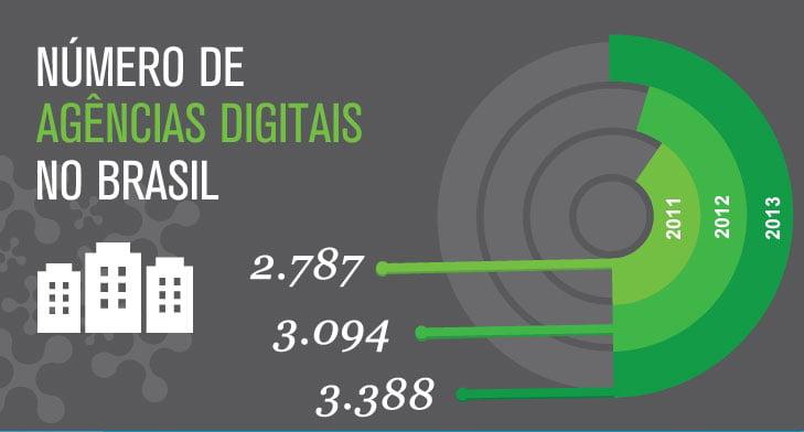 Infográfico: Censo digital revela expansão dos negócios de Agências Digitais